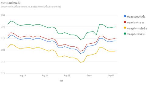 ASP.NET C# : มาดูวิธีสร้างกราฟในเว็บไซต์ง่ายๆ ด้วย Google Chart API กันเถอะ !
